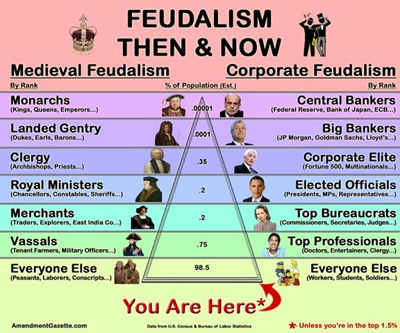 Welcome to the neo feudal state